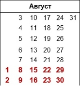 Календарь садовода на август 2020