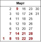 Календарь садовода на март 2020